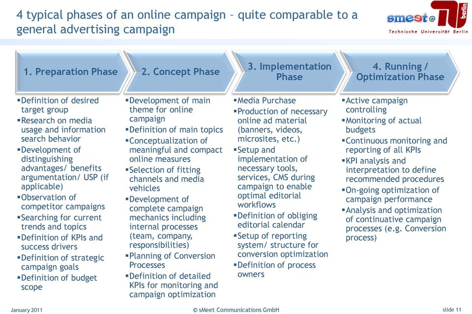 applicable) Observation of competitor campaigns Searching for current trends and topics Definition of KPIs and success drivers Definition of strategic campaign goals Definition of budget scope