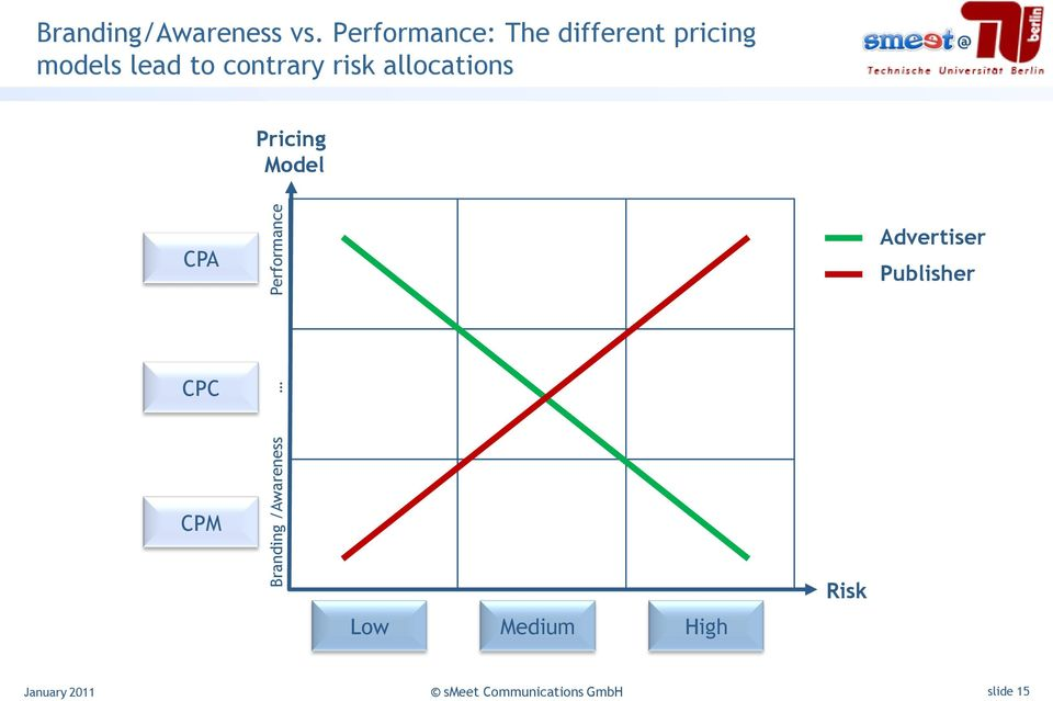 to contrary risk allocations Pricing Model CPA