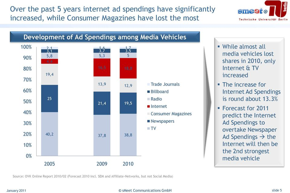 While almost all media vehicles lost shares in 2010, only Internet & TV increased The increase for Internet Ad Spendings is round about 13.