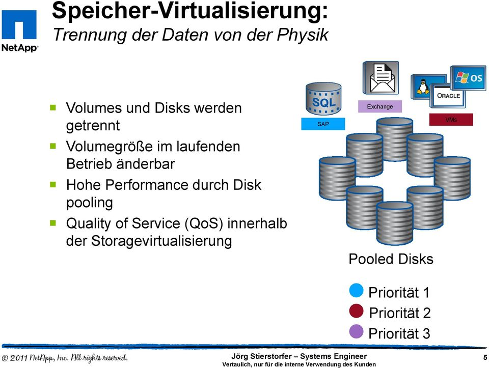 änderbar Hohe Performance durch Disk pooling Quality of Service (QoS)