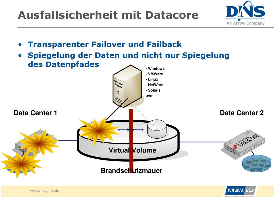 Datenpfades - Windows - VMWare - Linux - NetWare - Solaris