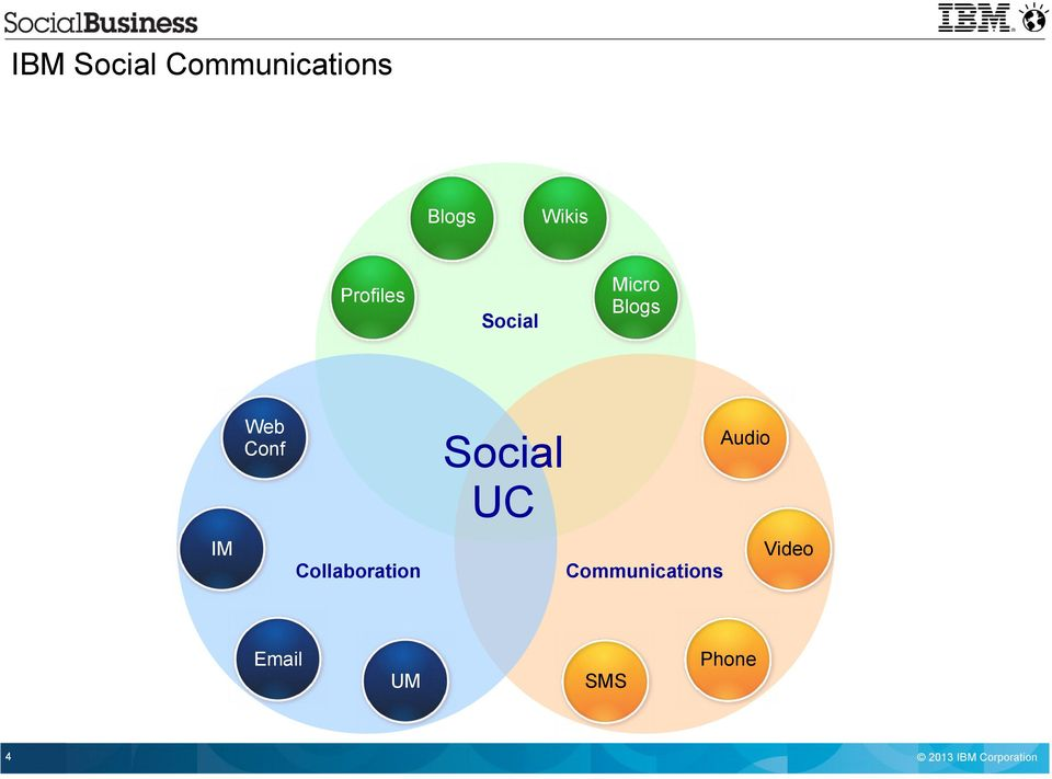 Audio Social UC IM Video