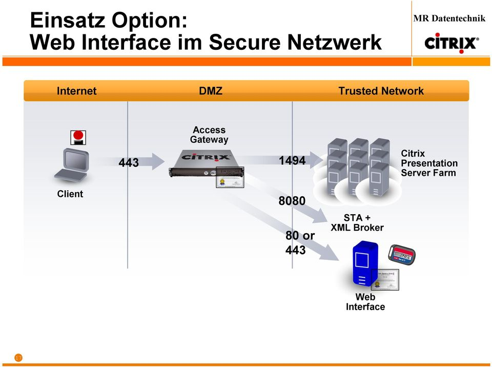 Access Gateway 443 1494 8080 80 or 443 STA +
