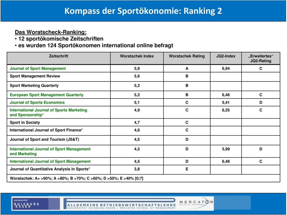 5, C 5,4 D International Journal of Sports Marketing and Sponsorship* 4,9 C 6,5 C Sport in Society 4,7 C International Journal of Sport Finance* 4,6 C Journal of Sport and Tourism (JS&T) 4,5 D