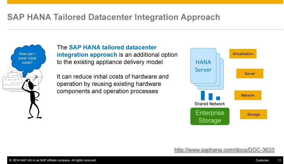 initial costs of hardware and operation by reusing existing hardware components and operation processes HANA HANA Server HANA Server