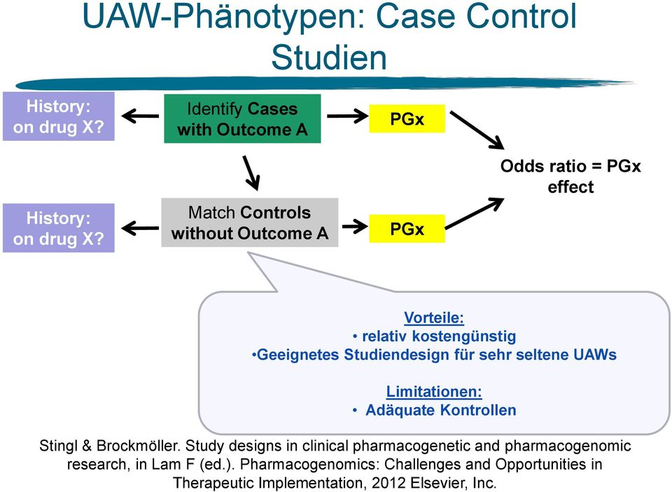 Identify Cases with Outcome A Match Controls without Outcome A PGx PGx Odds ratio = PGx effect Vorteile: relativ