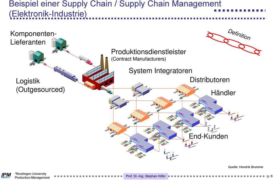Produktionsdienstleister (Contract Manufacturers) Logistik