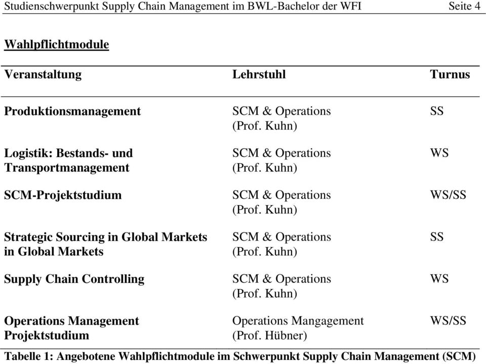 Kuhn) SCM & Operations (Prof. Kuhn) SCM & Operations (Prof. Kuhn) SCM & Operations (Prof. Kuhn) SCM & Operations (Prof. Kuhn) SS WS WS/SS SS WS Operations Management Projektstudium Operations Mangagement (Prof.