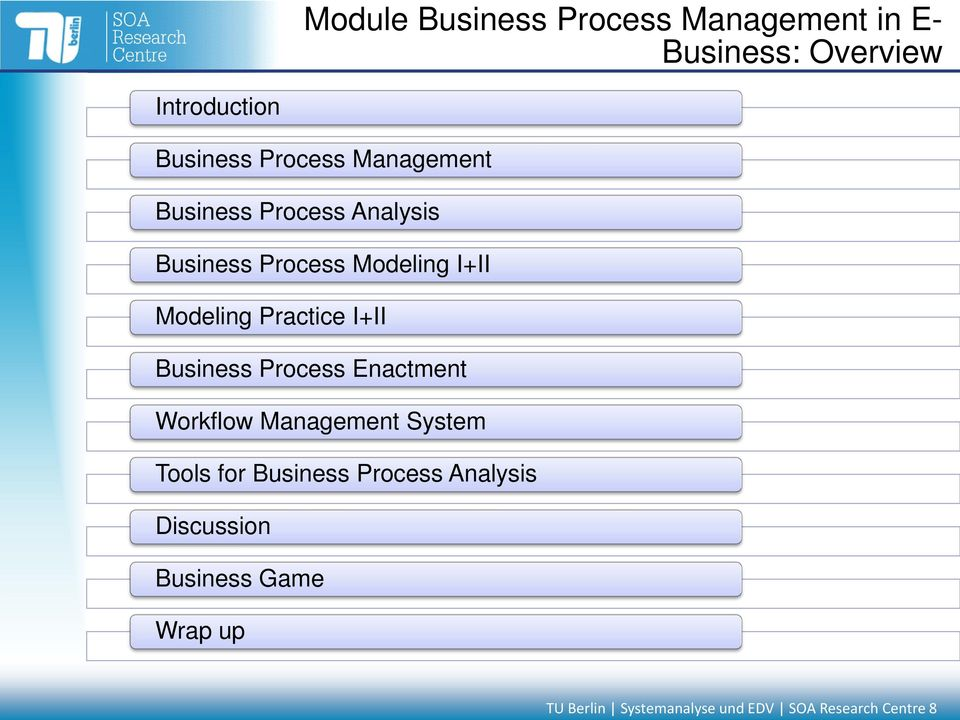 I+II Business Process Enactment Workflow Management System Tools for Business Process