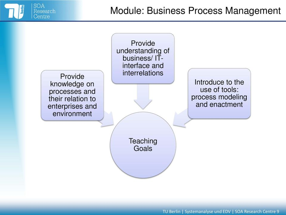 ITinterface and interrelations Introduce to the use of tools: process modeling