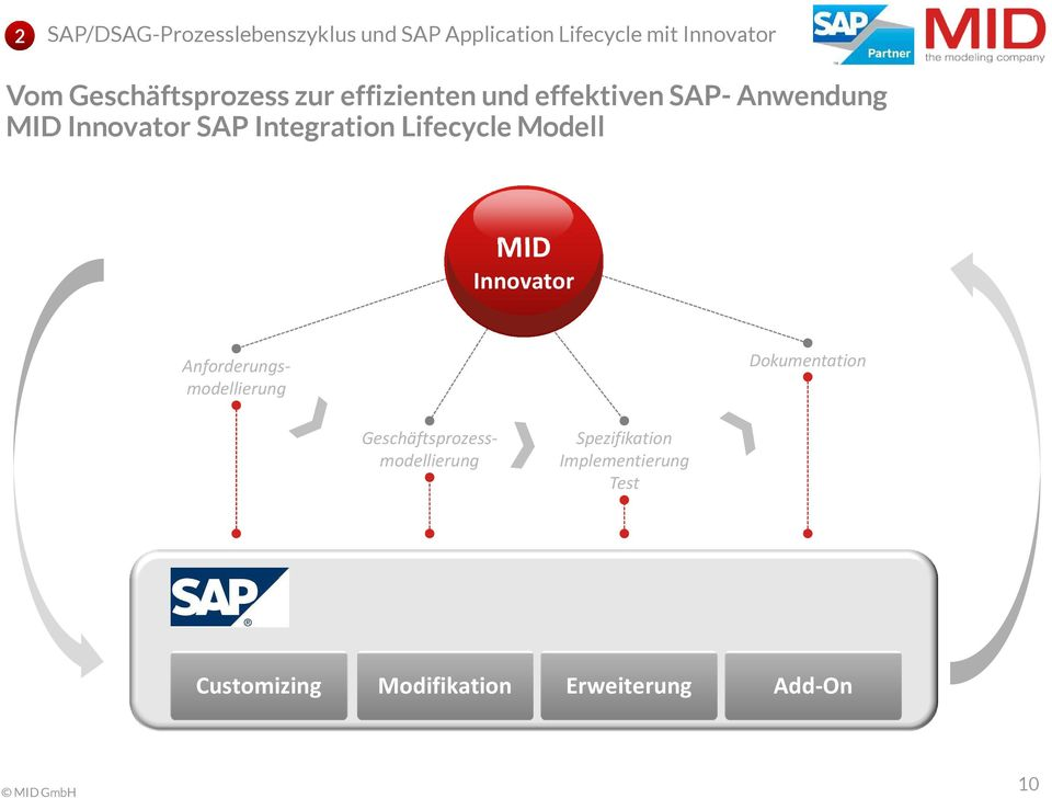 Integration Lifecycle Modell MID Innovator Anforderungsmodellierung Dokumentation