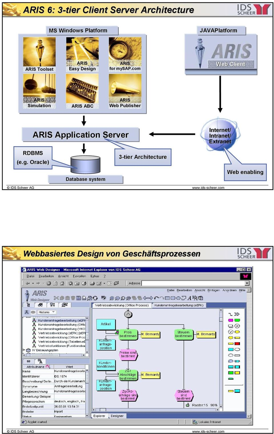 com Web Client ARIS Simulation ARIS ABC ARIS Web Publisher ARIS Application Server
