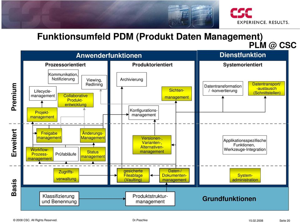 Projektmanagement Änderungs- Management Status management Archivierung Sichtenmanagement Konfigurationsmanagement gesicherte Fileablage (Vaulting) Systemadministration Produktstrukturmanagement