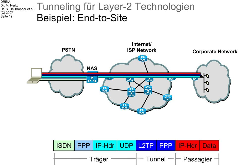 Network Corporate Network NAS ISDN PPP