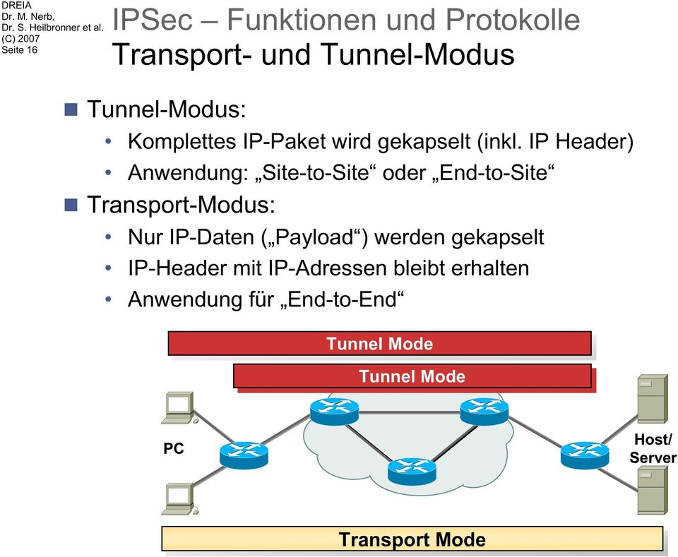IP Header) Anwendung: Site-to-Site oder End-to-Site Transport-Modus: Nur IP-Daten (