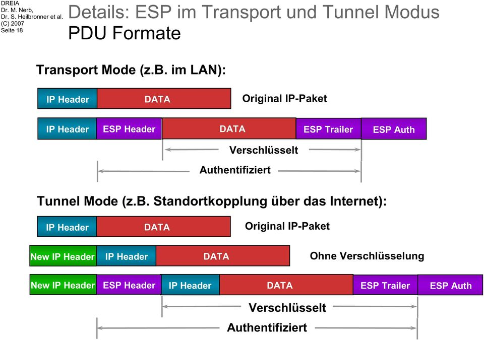 Authentifiziert Tunnel Mode (z.b.
