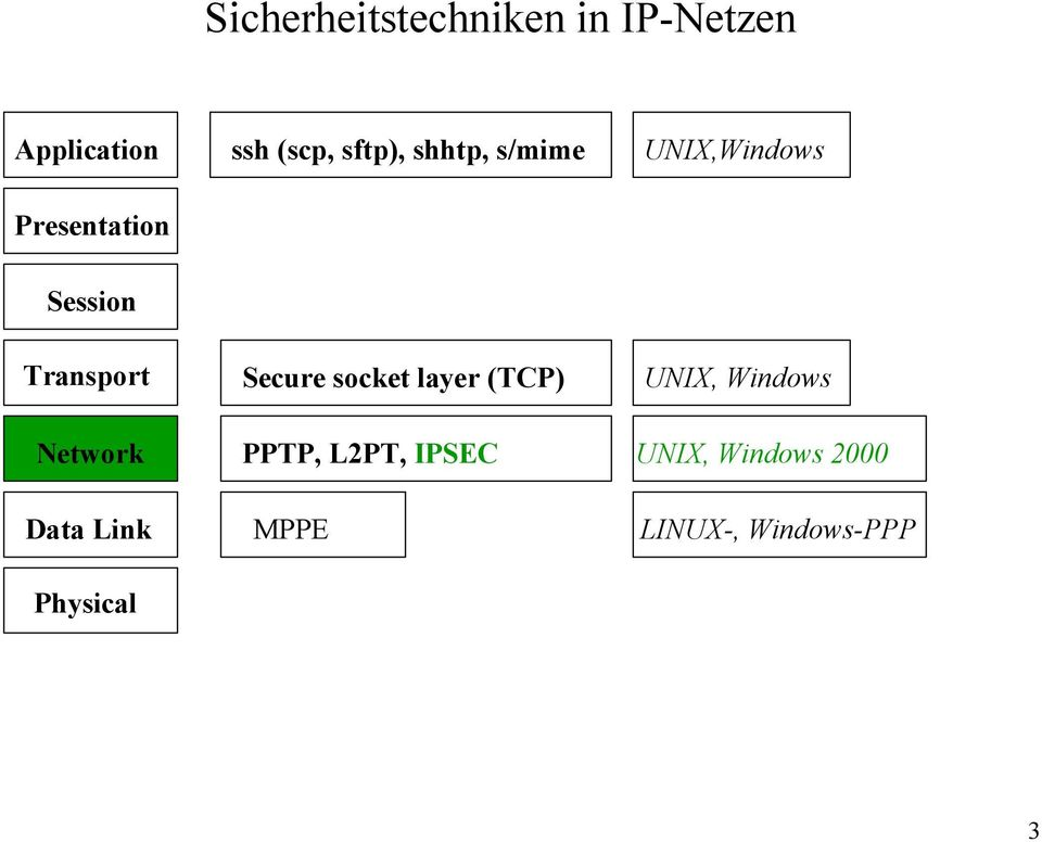 Network Data Link Physical Secure socket layer (TCP) PPTP,