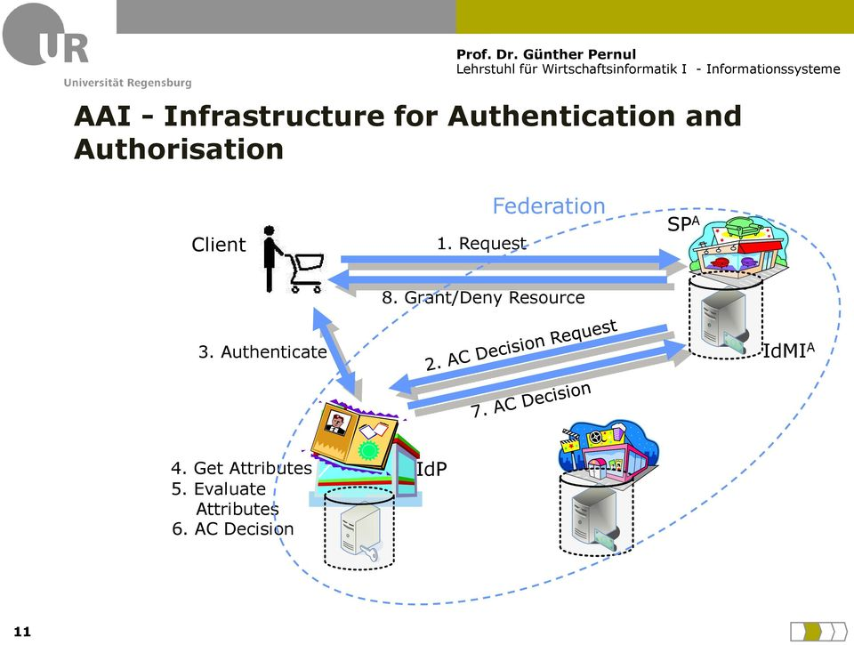 Grant/Deny Resource 3. Authenticate IdMI A 4.