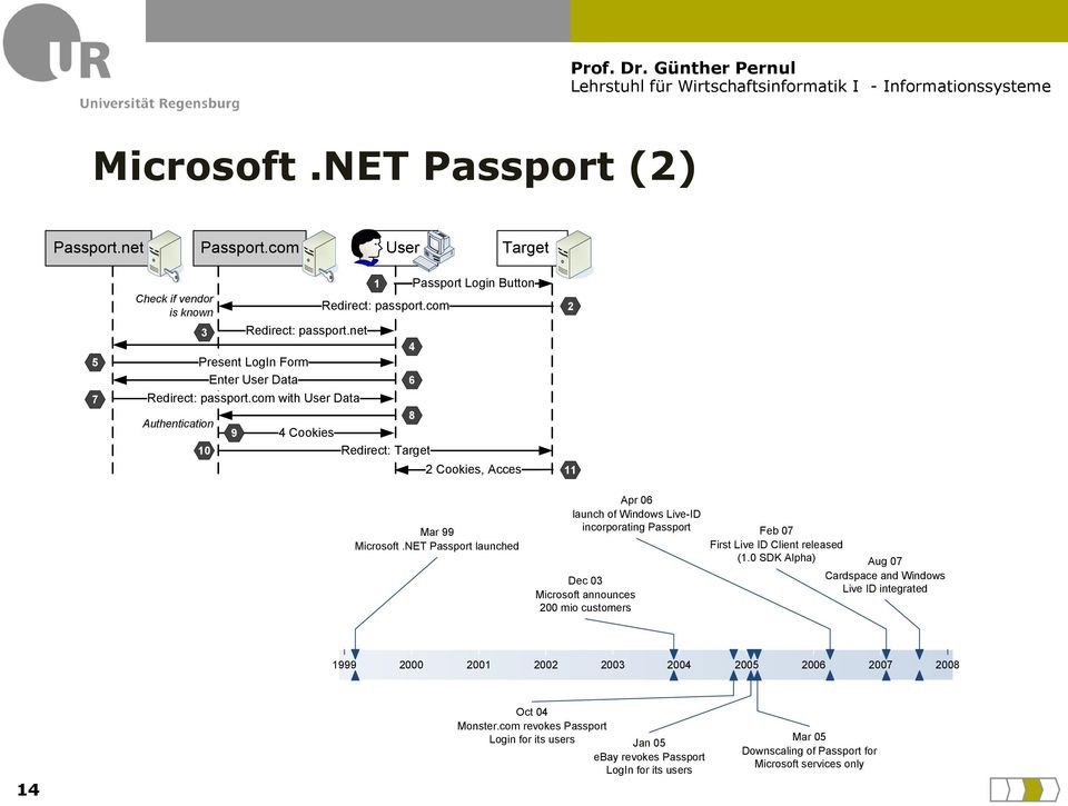 NET Passport launched Apr 06 launch of Windows Live-ID incorporating Passport Feb 07 First Live ID Client released (1.