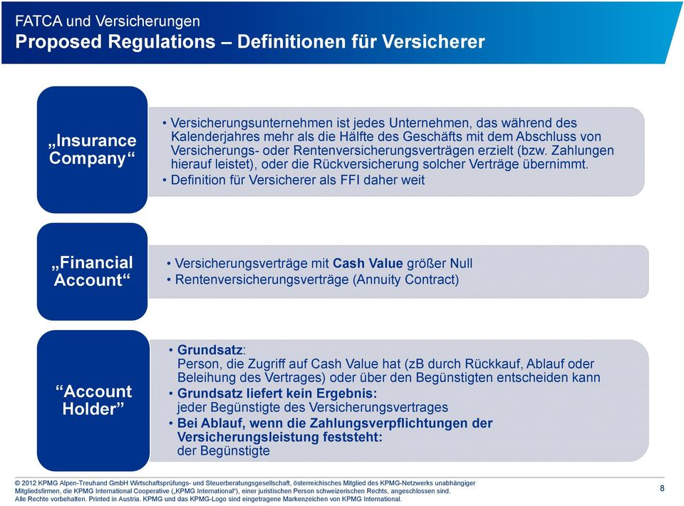Definition für Versicherer als FFI daher weit Financial Account Versicherungsverträge mit Cash Value größer Null Rentenversicherungsverträge (Annuity Contract) Account Holder Grundsatz: Person, die