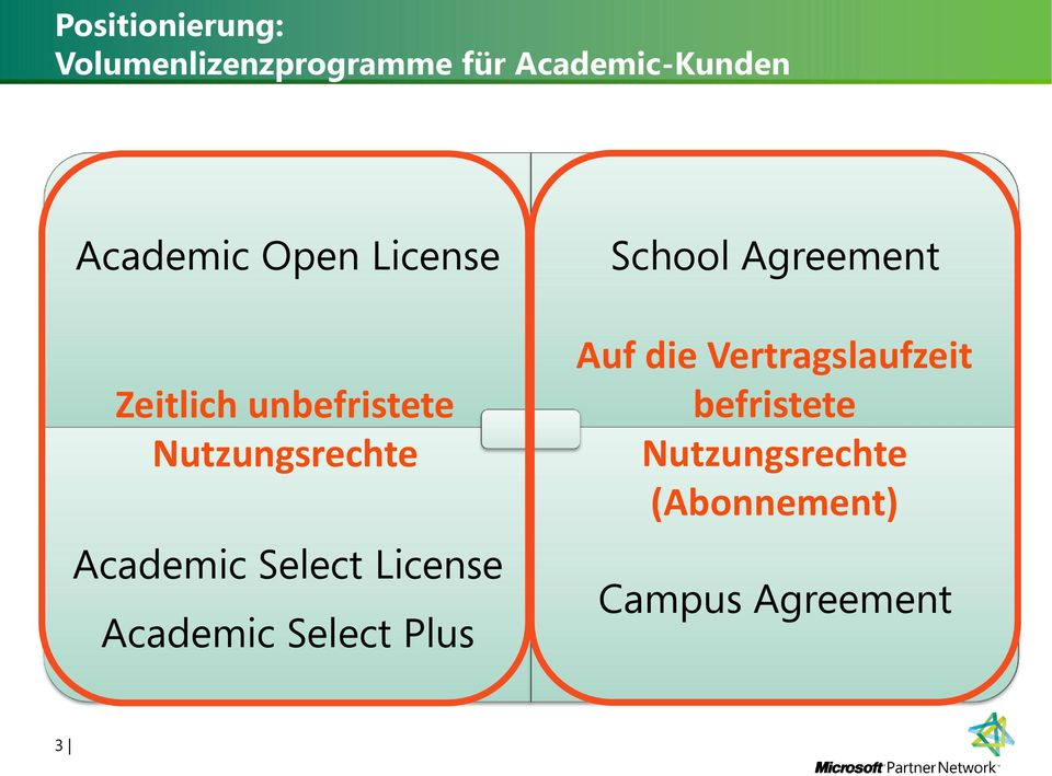 Nutzungsrechte Academic Select License Academic Select Plus Auf