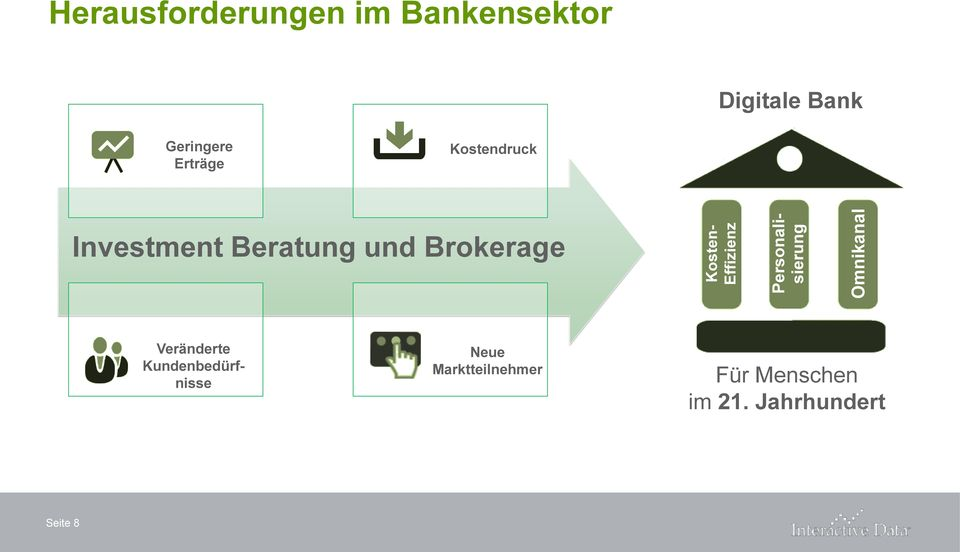 Digitale Bank Geringere Erträge Kostendruck Investment