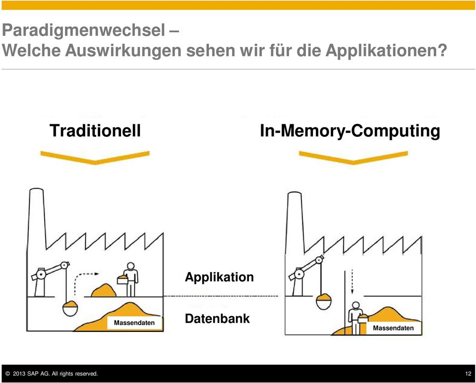 Traditionell In-Memory-Computing Applikation