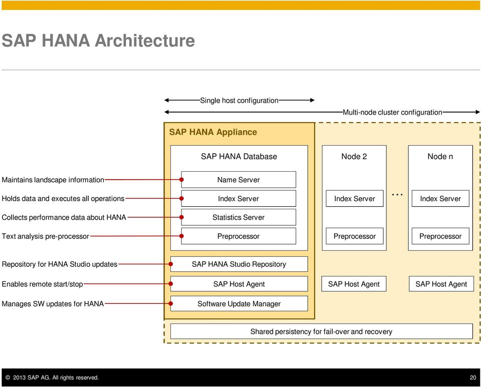 Text analysis pre-processor Preprocessor Preprocessor Preprocessor Repository for HANA Studio updates SAP HANA Studio Repository Enables remote start/stop SAP