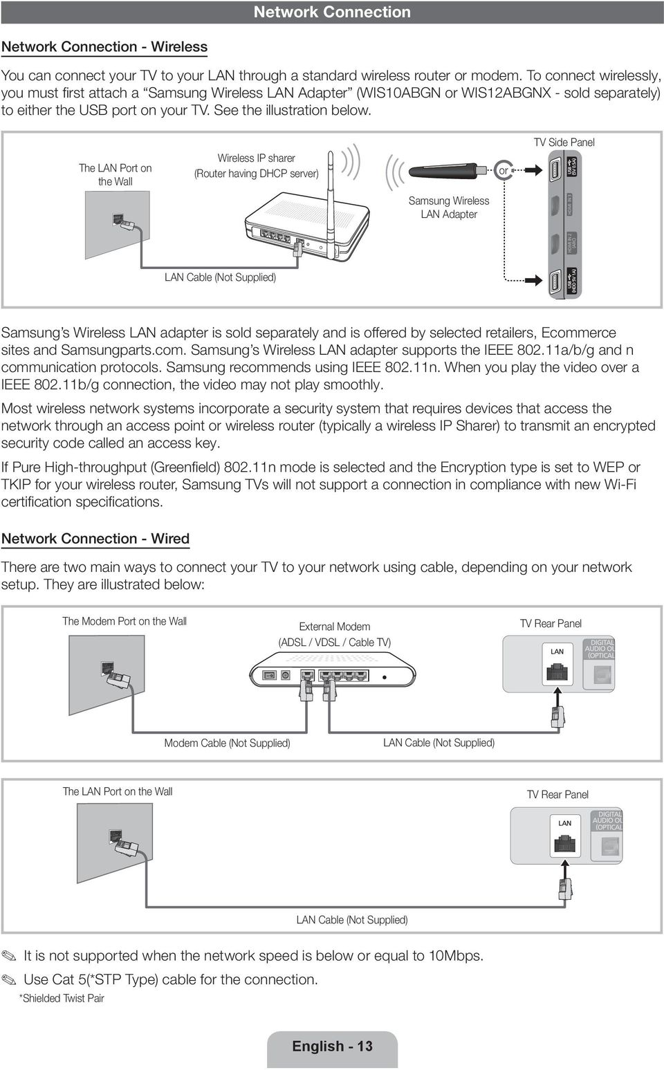 The LAN Port on the Wall Wireless IP sharer (Router having DHCP server) Samsung Wireless LAN Adapter or TV Side Panel LAN Cable (Not Supplied) Samsung s Wireless LAN adapter is sold separately and is