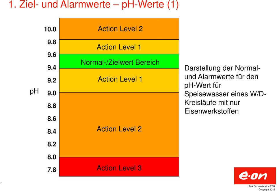 4 Action Level 1 Normal-/Zielwert Bereich Action Level 1 Action Level 2