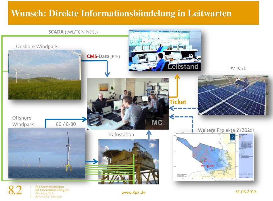 Windpark CMS-Data (FTP) Leitstand PV Park Ticket