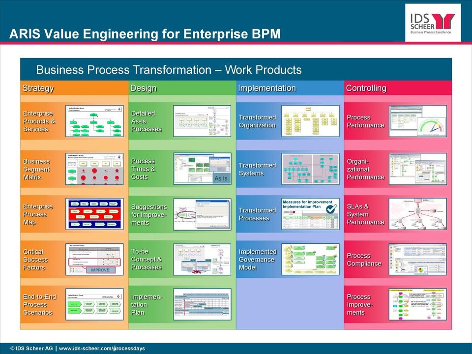 Performance Enterprise Process Map Suggestions for Improvements Transformed Processes SLAs & System Performance Critical Success Factors To-be Concept & Processes As