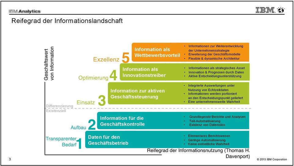 Weiterentwicklung der Unternehmensstrategie Erweiterung der Geschäftsmodelle Flexible & dynamische Architektur Informationen als strategisches Asset Innovation & Prognosen durch Daten Aktive