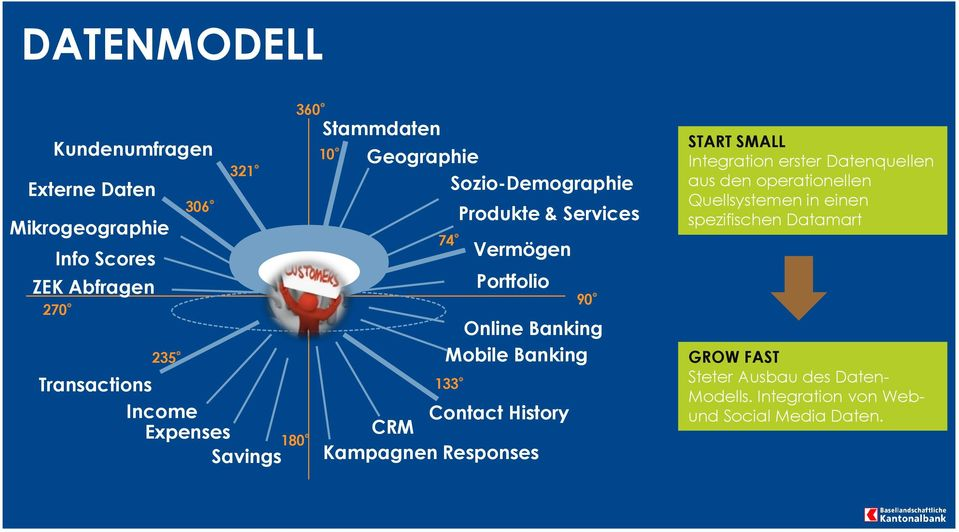 Mobile Banking 133 Contact History CRM Kampagnen Responses 90 START SMALL Integration erster Datenquellen aus den