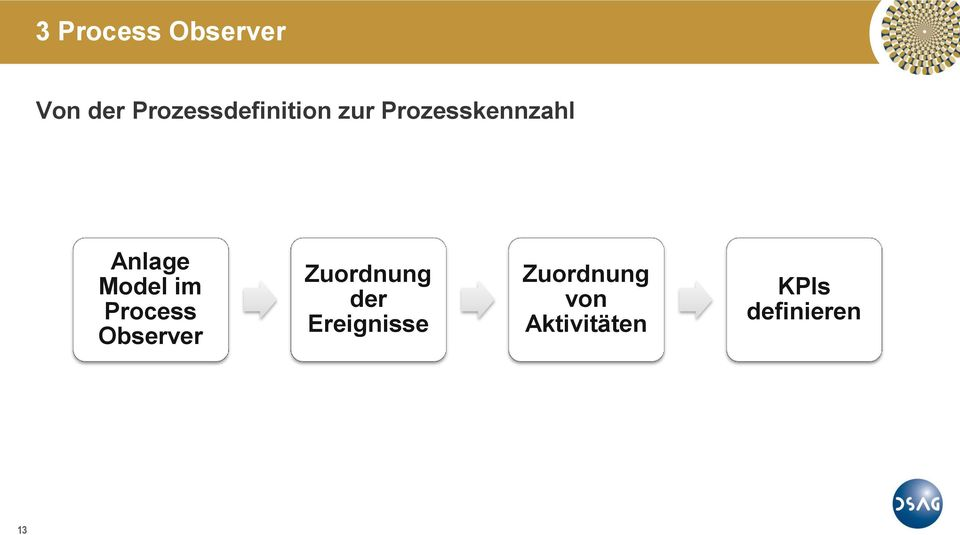 Anlage Model im Process Observer