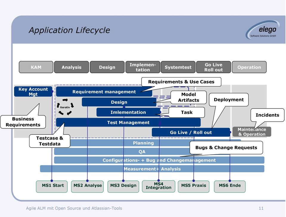 Requirements & Use Cases Model Artifacts Task Go Live / Roll out Deployment Maintenance & Operation Bugs & Change Requests