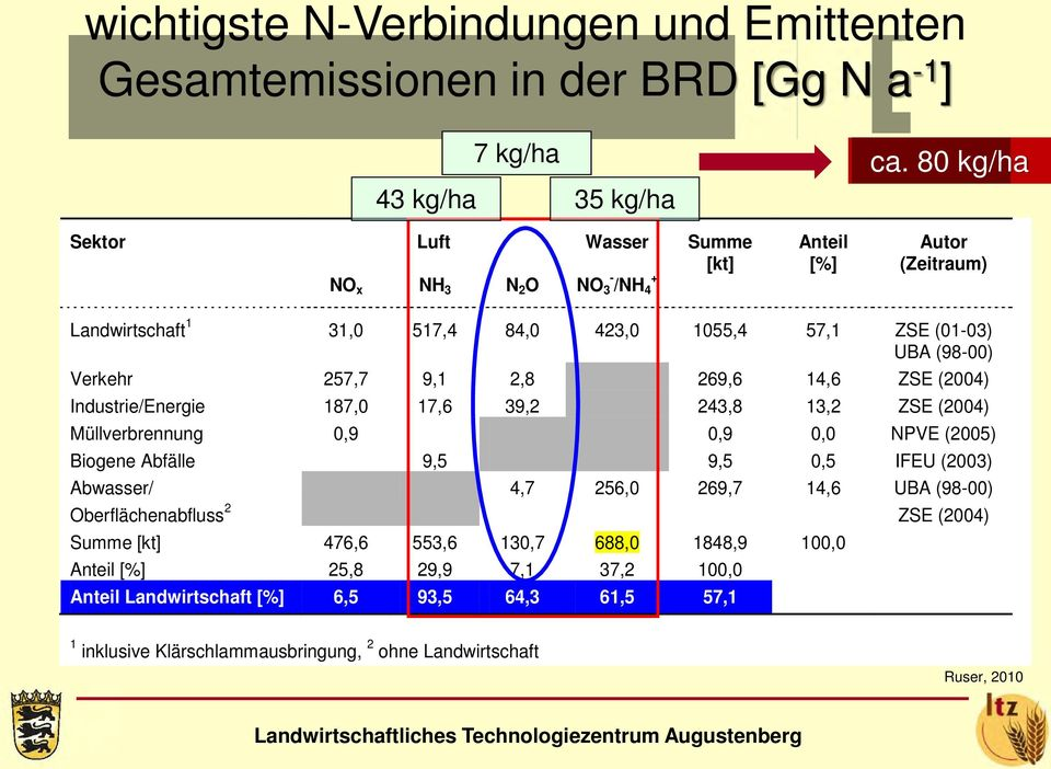 257,7 9,1 2,8 269,6 14,6 ZSE (2004) Industrie/Energie 187,0 17,6 39,2 243,8 13,2 ZSE (2004) Müllverbrennung 0,9 0,9 0,0 NPVE (2005) Biogene Abfälle 9,5 9,5 0,5 IFEU (2003) Abwasser/ 4,7