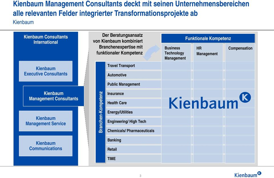Kompetenz Travel Transport Automotive Public Technology Funktionale Kompetenz HR Compensation Kienbaum Consultants Kienbaum Service Kienbaum