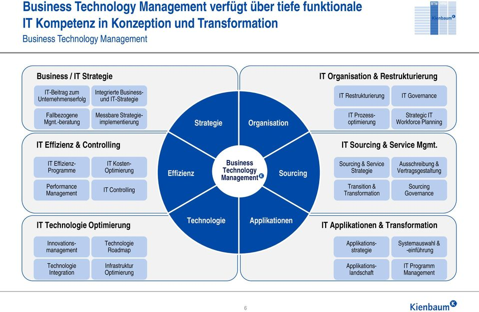 -beratung Messbare Strategieimplementierung Strategie Organisation IT Prozessoptimierung Strategic IT Workforce Planning IT Effizienz & Controlling IT Sourcing & Service Mgmt.