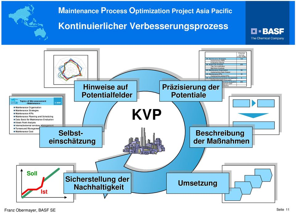 global KPIs Internal/External services management 8 Decide own staff / third party Databasis for maintenance evaluation 260 Präzisierung work order management