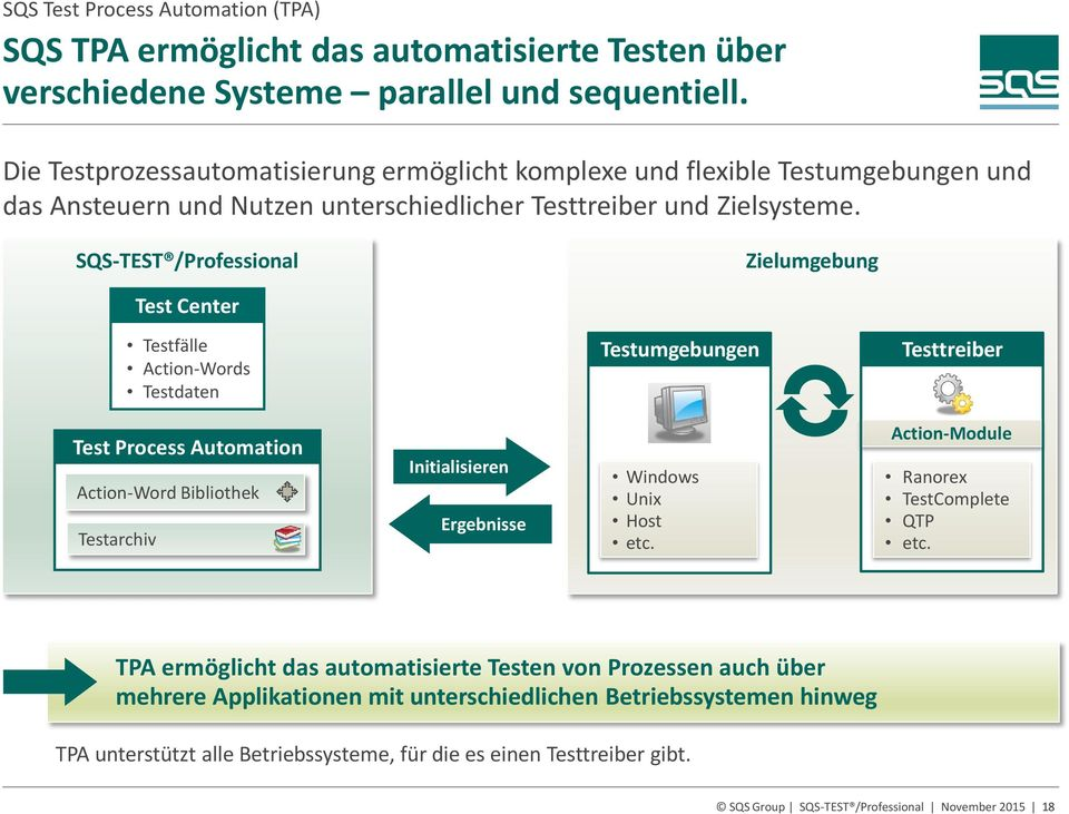 SQS-TEST /Professional Zielumgebung Test Center Testfälle Action-Words Testdaten Testumgebungen Testtreiber Test Process Automation Action-Word Bibliothek Testarchiv Initialisieren Ergebnisse Windows