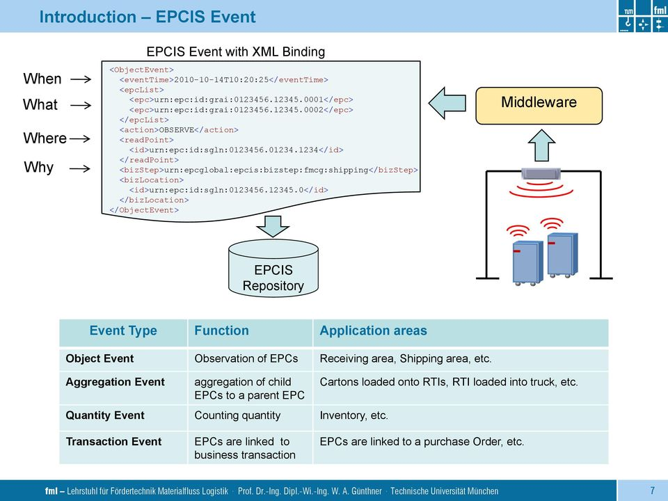 12345.0</id> </bizlocation> </ObjectEvent> Middleware EPCIS Repository Event Type Function Application areas Object Event Observation of EPCs Receiving area, Shipping area, etc.