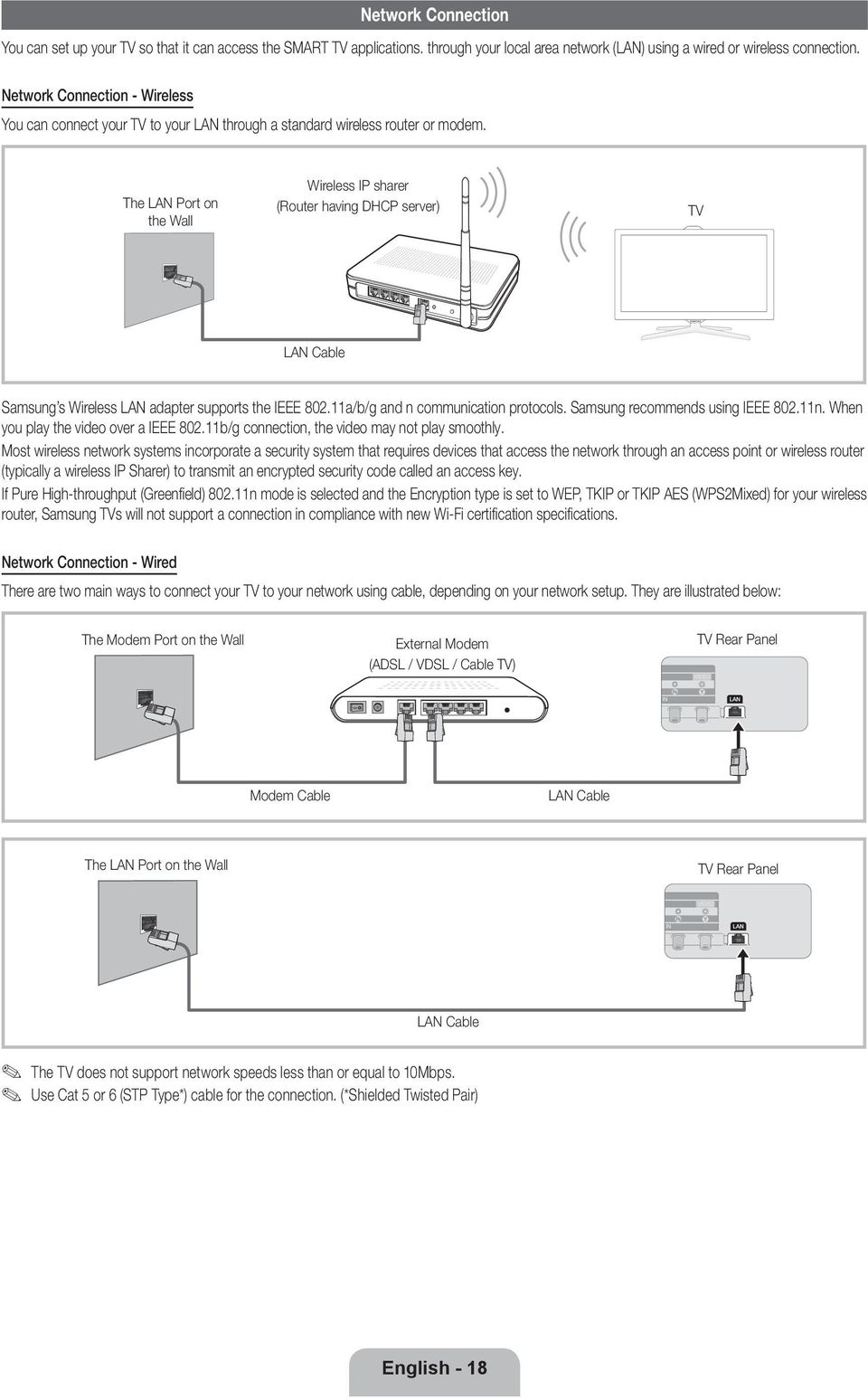 The LAN Port on the Wall Wireless IP sharer (Router having DHCP server) TV LAN Cable Samsung s Wireless LAN adapter supports the IEEE 802.11a/b/g and n communication protocols.