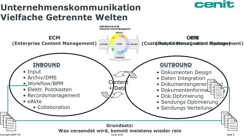 Postkasten Recordsmanagement eakte Collaboration Content + Data Dokumenten Design Daten Integration Dokumentengenerierung