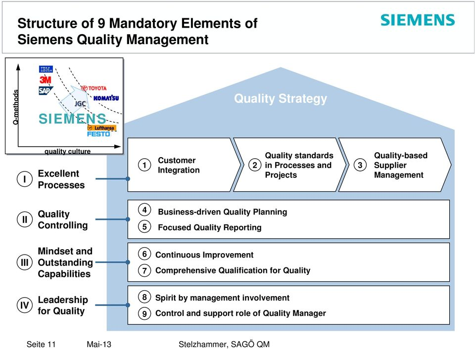 Business-driven Quality Planning Focused Quality Reporting III Mindset and Outstanding Capabilities 6 7 Continuous Improvement