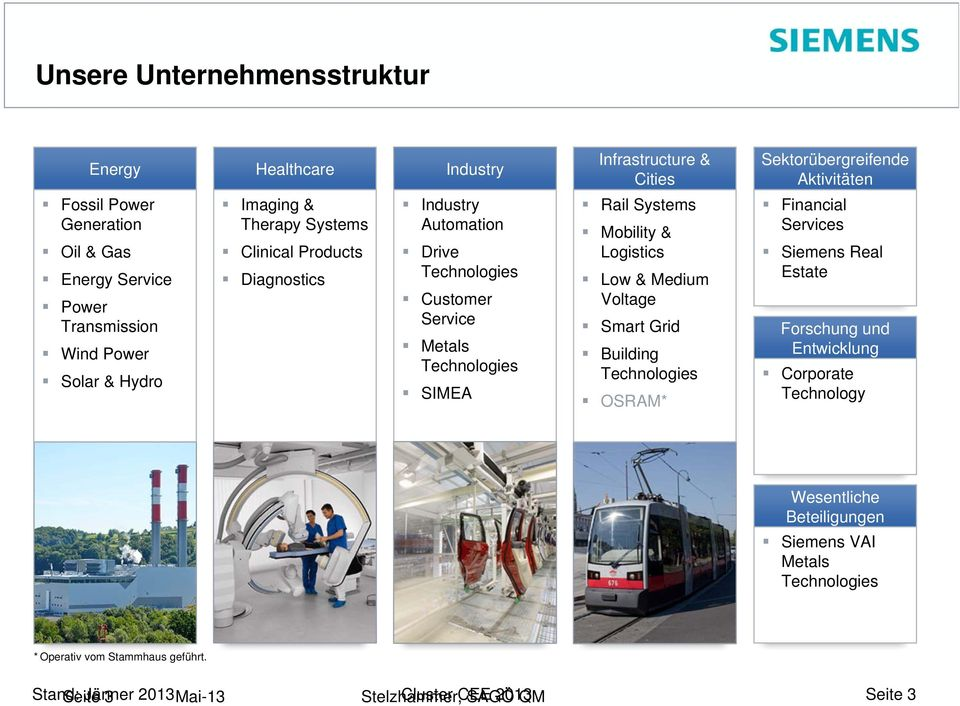 SIMEA Rail Systems Mobility & Logistics Low & Medium Voltage Smart Grid Building Technologies OSRAM* Financial Services Siemens Real Estate Forschung und Entwicklung