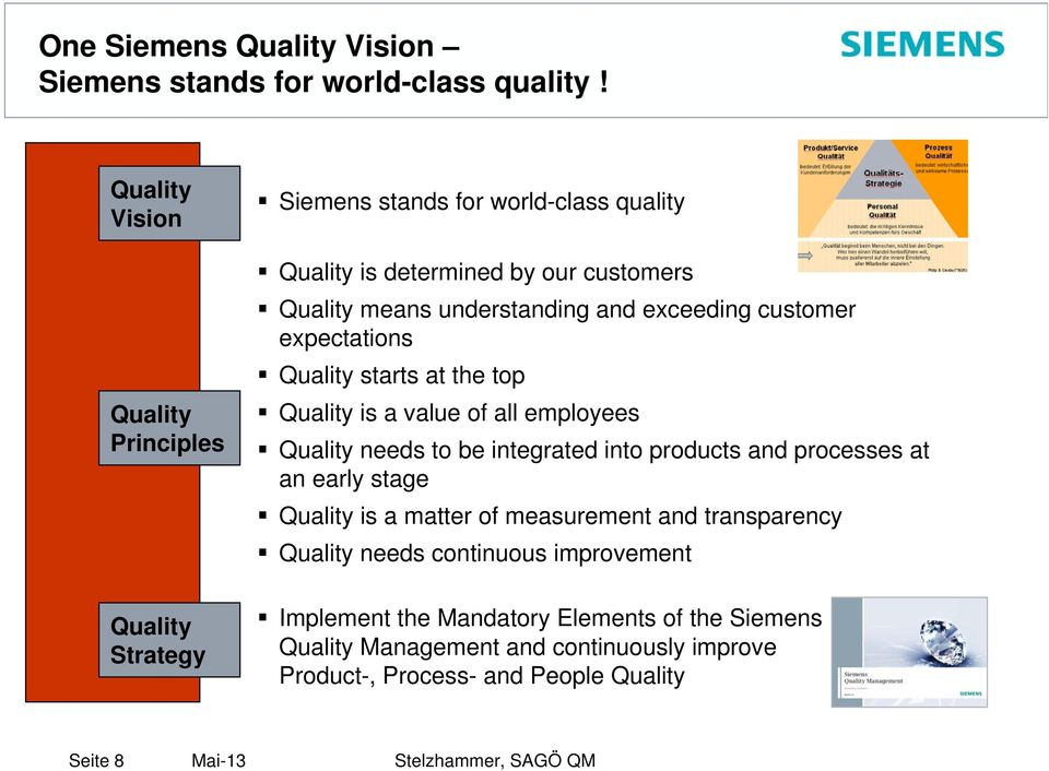 and exceeding customer expectations Quality starts at the top Quality is a value of all employees Quality needs to be integrated into products and processes
