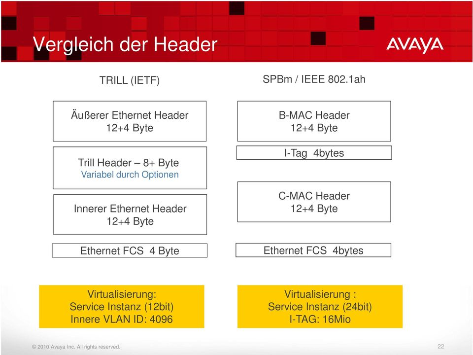 Ethernet Header 12+4 Byte Ethernet FCS 4 Byte B-MAC Header 12+4 Byte I-Tag 4bytes C-MAC Header