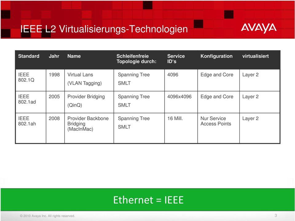 1Q 1998 Virtual Lans (VLAN Tagging) Spanning Tree SMLT 4096 Edge and Core Layer 2 IEEE 802.