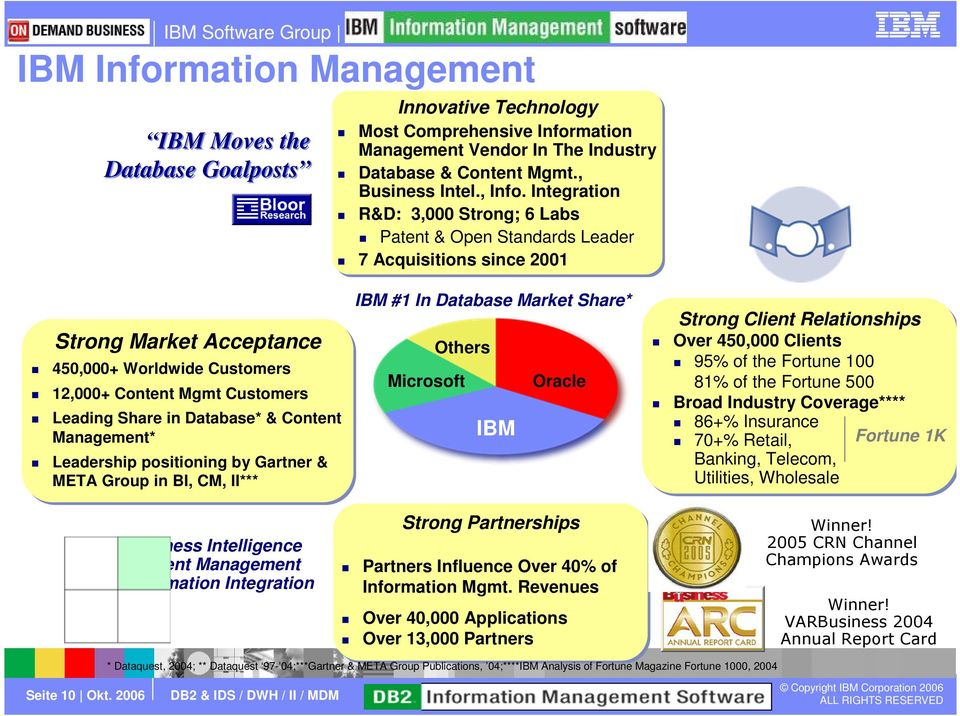 Database* & Content Management* Leadership positioning by Gartner & META Group in BI, CM, II*** IBM #1 In Database Market Share* Others Microsoft Oracle IBM Strong Client Relationships Over 450,000